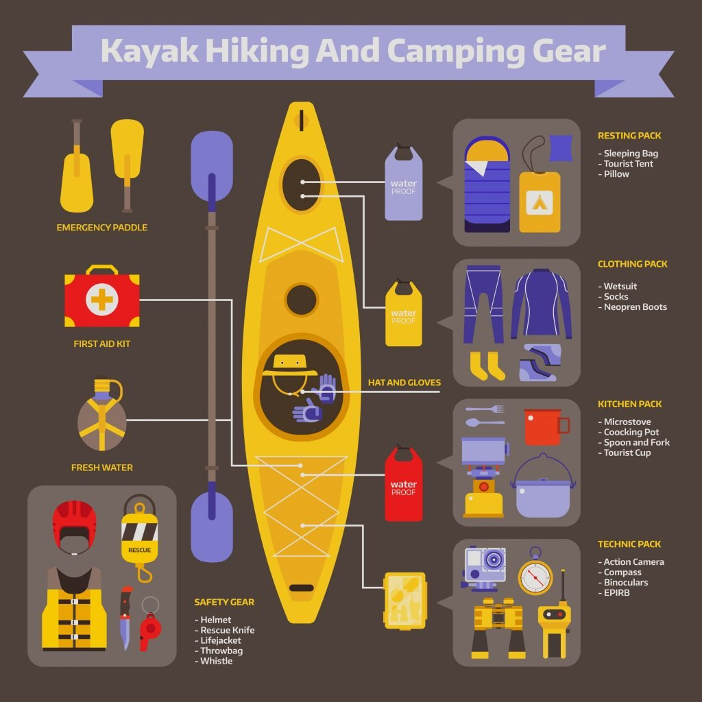 Rafting and kayaking hike elements infographic. Water hiking equipment guide. River camping travel survival kit and appliances. Kayak boat trip essentials in flat design isolated.