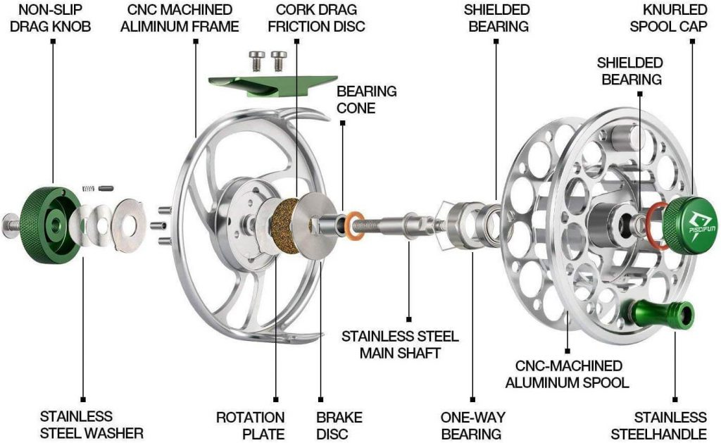 Anatomy of a fly reel