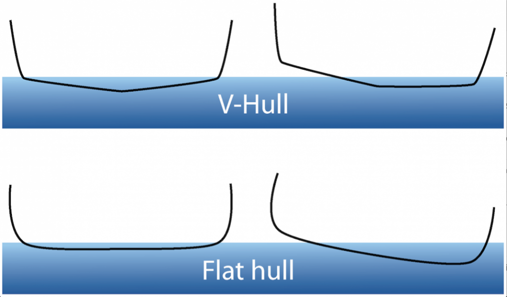 A comparison between V-shaped hull and rounded hull